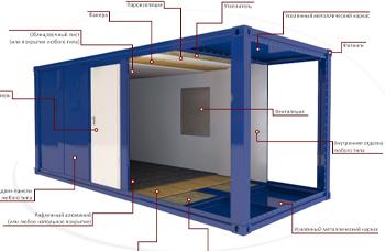 Конструкция современного блок-контейнера