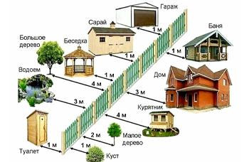Нормы расположения бытовки на дачном участке